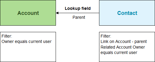 Syncfilter example.png