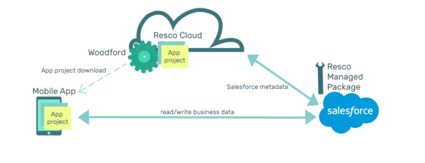 Resco with salesforce architecture.png