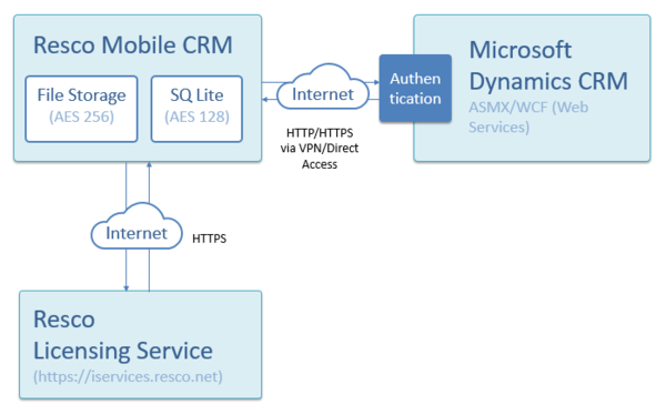 Connection to Microsoft Dynamics CRM.png